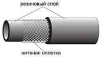 Рукава для ТРК - схема